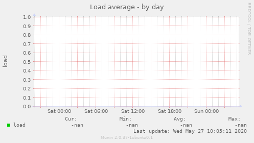Load average