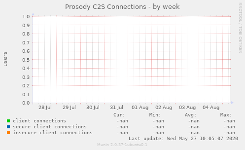 Prosody C2S Connections