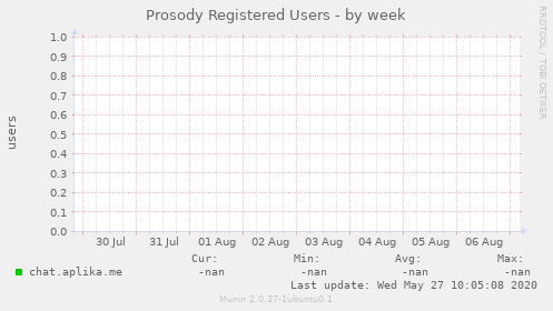 Prosody Registered Users