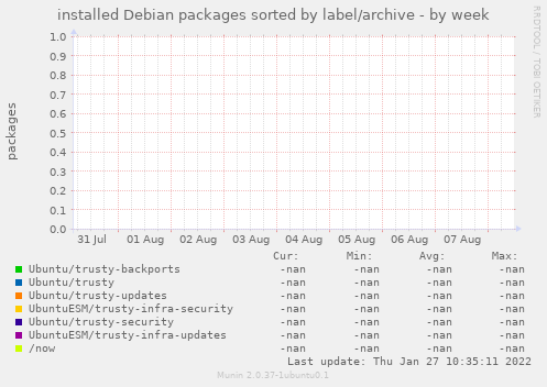 installed Debian packages sorted by label/archive