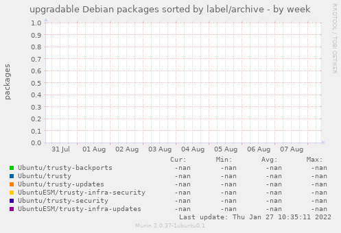 upgradable Debian packages sorted by label/archive